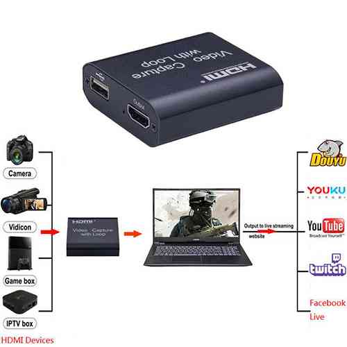 Video Capture Card with Loop Out